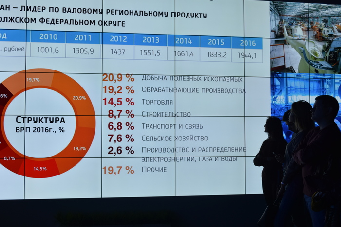 Investors of the future: Tatarstan trains personnel for world economy